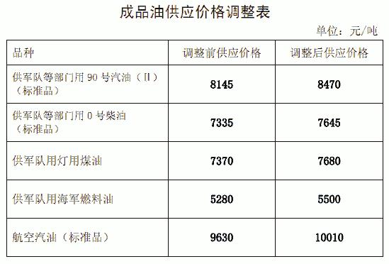 2013年7月20日油价调整表