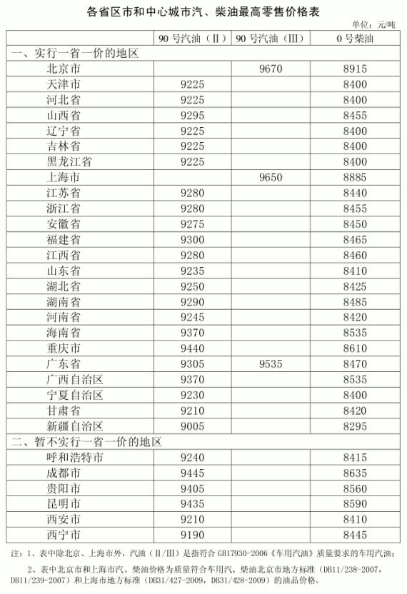 2013年7月20日油价上调后各地油价一览